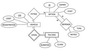 entity relationship   how to draw er diagram in visio    enter image description here  visio entity relationship