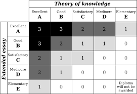 IB TOK essay   International Baccalaureate Theory of Knowledge     SlideShare space exploration research paper