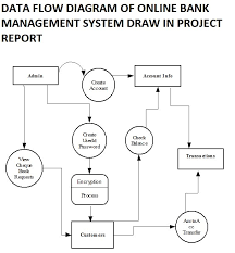 bank management system project report with source code   free    bca project on bank management system with source code  data flow diagram of online
