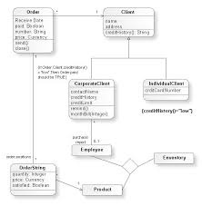 uml modeling tooluml class diagram