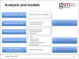 international marketing  analysis and models