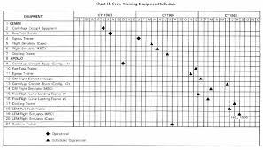 p327 chart ii crew training equipment schedule