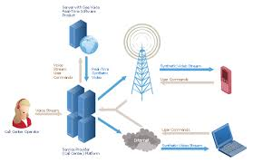 call center network diagram   telecommunication network diagrams    call center network diagram