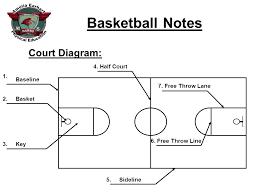 basketball notes  court diagram  baseline basket key half court    court diagram