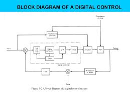 digital control chapter slide