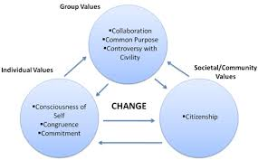 fall   css reflection essay     scholarexchangesocial change model