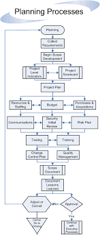 project management process guidelines flowchart   standard for    planning processes flow