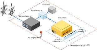 Efficiency: How we do it – Data Centers – Google