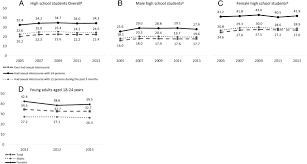 hiv testing among us high school students and young adults figure · open in new tab · powerpoint figure 1 trends in hiv testing prevalence among us high school students