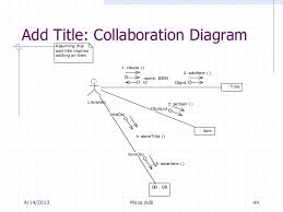 ooad mirza adil       add title  collaboration diagram