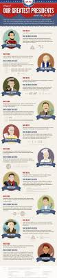 best images about government thomas jefferson what if our greatest presidents never ran for office infographic