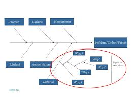 cause and effect diagram  fishbone  ishikawa diagram    cause and effect diagram  fishbone diagram  ishikawa diagram