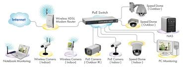 unc   ipewireless   wired   poe network camera application diagram