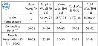 surf <b>wax</b> 2 pcs per   hram-zalomnoe.ru