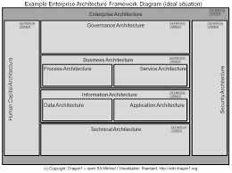 how to create an enterprise architecture framework diagram   dragon click to enlarge ideal enterprise architecture framework