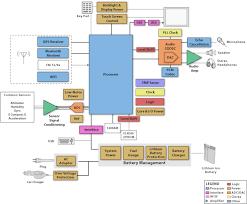 ti  personal navigation device   pnd blockti  personal navigation device   pnd block diagram