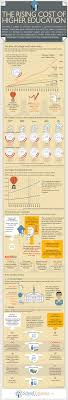 images about College Bound on Pinterest   College application essay  Saving for college and College application Pinterest