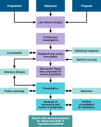 scottish law commission    flow chart of a law reform projectflowchart of a project