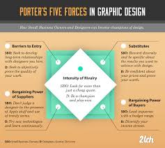 analyzing graphic design strategy porter s five forces strategy in graphic design analyzing the industry porter s five forces