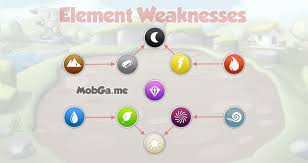 new element strengths and weaknesses dragon mania legends weak attacks