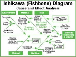 ishikawa    s fish bone   fishbone