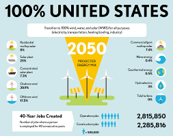 getting to % renewable energy in the us cleantechnica us 100 percent renewable energy