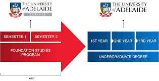 foundation studies the university of adelaide college bachelor degree at the university of adelaide program standards including curriculum and assessment are maintained by the university to ensure quality