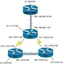 configuring rip on a cisco router   aoip   anything over ipnetwork diagram   loopbacks
