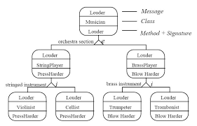 idef   wikiwandexample of the idef   an behavior diagram for methods implementing louder