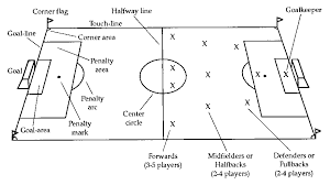 football field diagram with positions field positions set u right    football field diagram with positions field positions set up right at home soccer