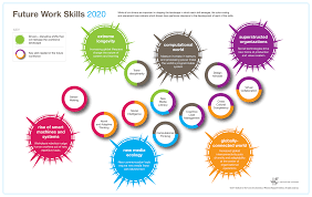 future work skills  future work skills 2020 summary map