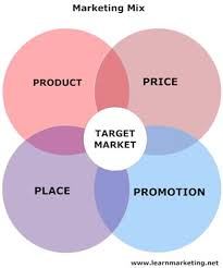 marketing mix and the ps lessonmarketing mix   p    s