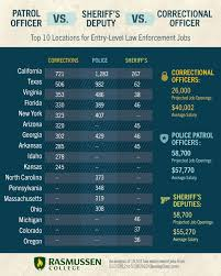 patrol officer vs sheriffs deputy vs correctional officer  patrol officer vs sheriffs deputy vs correctional officer which entry level law enforcement job is right for you