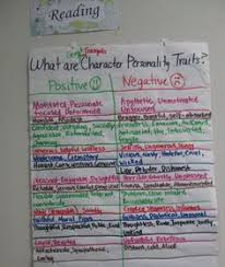 mrsharristeaches paragraph essay anchor chart for explaining  mrsharristeachesreading anchor chart for positive and negative character personality traits