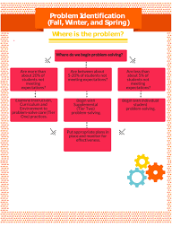 mtss problem solving in an mtss framework general questions for core instruction problem solving middot data analysis for decision making middot problem identification flowchart
