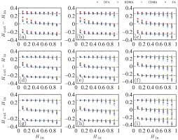 Comparing the performance of FA, DFA and DMA using <b>different</b> ...