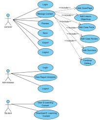 is  team wiki  t ite   is  use case diagram