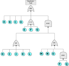 overview of fault tree gates    i sample ftd utilizing different gates