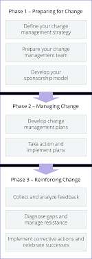 individual organizational change integration prosci phase 1 preparing for change