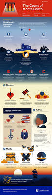 images about literature infographic course hero on check out study guide for alexandre dumas s the count of monte cristo including chapter summary character analysis and more learn all about the count of