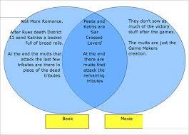 interactive venn diagram templates   free sample  example    hunger games interactive venn diagram example download