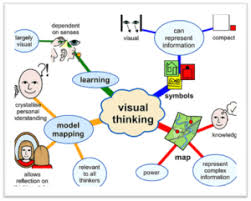 study advice for visual learners — the study guruslearning styles mind map