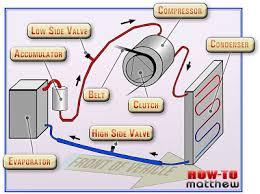 automobile air conditioner line componant diagram   air conditionerthe following schematic shows the chevrolet silverado classic air conditioner  s diagram