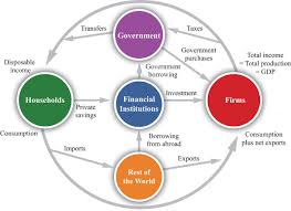 macroeconomics  theory through applications     flat world educationthe firm sector