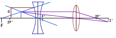 concave lens  concave lens ray diagram   physics tutorvista combiconcave lens