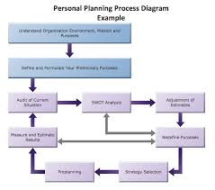 conceptdraw samples   marketing   flowcharts and process diagramssample   marketing block diagram   personal planning process