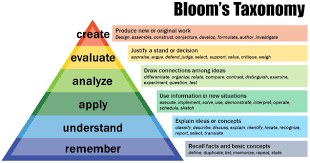 if you want better answers ask better questions bloomtaxonomy e1445435495371