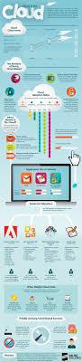 ideias sobre statistics help no estat iacute stica cloud computing in education and schools statistics infographic