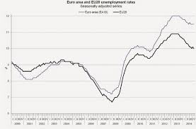 conversable economist the eu economy as quantative easing arrives in the u s many of us worry that the drop of the us unemployment rate from 10% in 2009 to 5 8% in 2014 has happened so slowly