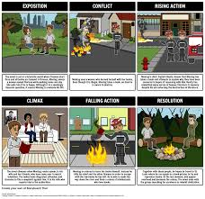 fahrenheit plot diagram create a plot diagram for ray fahrenheit 451 summary lesson plans for your unit analysis activities like plot diagrams character map themes literary conflict rising action